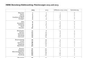 Berenberg: HWWI/Berenberg-Städteranking: München schlägt Dauersieger Frankfurt