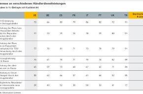 Commerz Finanz GmbH: (Studie) Europa Automobilbarometer 2013: Kaufanreize durch Serviceleistungen
