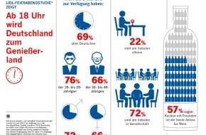 LIDL: Neue Lidl-Feierabendstudie zeigt: Ab 18 Uhr wird Deutschland zum Geniesserland / Lidl hat in einer repräsentativen Studie die Deutschen zu ihrem Feierabendverhalten befragt