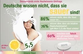 Sebapharma GmbH & Co.: 05. 05. 2016 - Tag der Haut: Deutsche wissen nicht, dass ihre Haut sauer ist