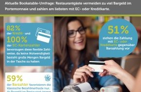 Bookatable GmbH & Co.KG: Umfrage: Plastikgeld in Restaurants - Absolutes Muss oder Nice-to-have?