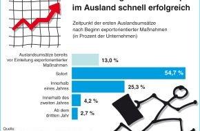 Microsoft Deutschland GmbH: Deutsche High-Tech-Gründer zeigen schnell international Flagge / Start-ups profitieren von einem schnellen Start ins internationale Geschäft - doch eine gute strategische Vorbereitung ist Pflicht