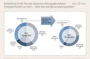 Thüga AG: Thüga Strategie-Review: Exzellenz im Kerngeschäft und Zusammenarbeit im Fokus