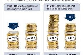 DFV Deutsche Familienversicherung AG: Neue Tarife: Männer sollten sich noch jetzt günstigere Beiträge zur Pflege-Vorsorge sichern