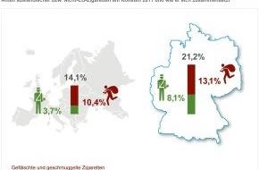 Philip Morris GmbH: Philip Morris GmbH: KPMG-Studie zeigt für 2011 historischen Höchststand bei illegalen Zigaretten in Deutschland