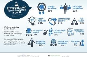 news aktuell GmbH: Die elf wichtigsten Faktoren für ein Top-Gehalt in der PR