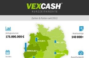 Vexcash: Vexcash: erster deutscher Kurzzeitkredit Anbieter in Zahlen