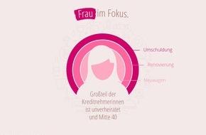 FFG FINANZCHECK Finanzportale GmbH: Frauen im Fokus: Das Finanzverhalten weiblicher Kreditnehmer