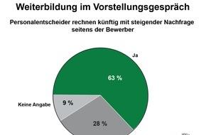 Studiengemeinschaft Darmstadt SGD: Weiterbildungsangebote stärken das Arbeitgeberimage / TNS Infratest-Studie 2016: positive Signale für Karriereperspektiven, Unternehmenskultur und eine nachhaltige Personalstrategie