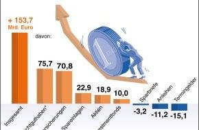 BVR Bundesverband der dt. Volksbanken und Raiffeisenbanken: BVR zum Weltspartag: Deutsche Haushalte sparen auf hohem Niveau (mit Bild)