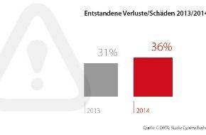 G Data Software AG: G DATA Sicherheitsstudie 2014: Wachsende Gefahr für Unternehmen durch Cyber-Angriffe / 36 Prozent der Mittelständler wurden bereits Opfer von E-Crime und Cyber-Spionage (FOTO)