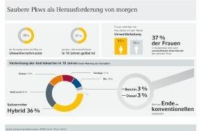 Commerz Finanz GmbH: Europa Automobilbarometer 2014: Mit sauberen und alternativen Antriebslösungen in die Zukunft