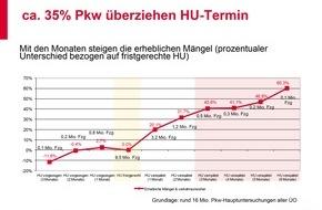 GTÜ Gesellschaft für Technische Überwachung GmbH: Jeder dritte Autofahrer fährt verspätet zur Hauptuntersuchung
