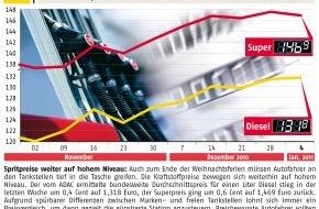 ADAC: ADAC-Grafik: Aktuelle Kraftstoffpreise in Deutschland (mit Bild)