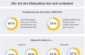 Commerz Finanz GmbH: Europäische Studie: Tauschen, Teilen, Leihen - welche Kaufpraktiken liegen im Trend?