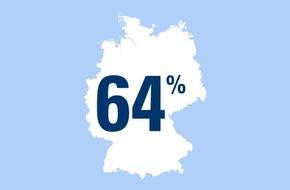 CosmosDirekt: Zahl des Tages: 64 Prozent aller Deutschen machen gern Sport im Freien
