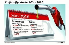 ADAC: Tanken im März teurer / ADAC: Teuerster Monat für Dieselfahrer, auch Benzinpreis höher