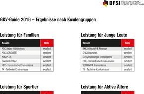 DFSI - Deutsches Finanz-Service Institut GmbH: GKV-Studie - Leistungen für ausgewählte Kundengruppen 2016