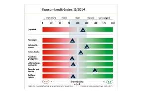 Bankenfachverband e.V.: Verbraucher wollen Gebrauchtwagen künftig verstärkt per Kredit bezahlen - Konsumkredit-Index zieht an (FOTO)