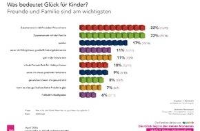 JAKO-O: JAKO-O Kinder-Glücksumfrage zeigt: Freunde und Familie sind für Kinder das größte Glück