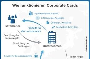 franke-media.net: Corporate Cards: Firmenkreditkarten im Test 2015