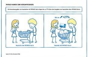 PAYBACK GmbH: Eine Karte, viele Kanäle: Payback wird zur Multichannel-Marketingplattform (mit Bild)