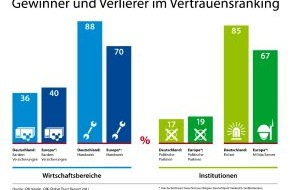 GfK Verein: Wem die Deutschen vertrauen - Ergebnisse des GfK Global Trust Reports 2011 (mit Bild)