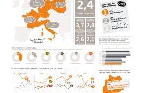 """GfK Verein: Die Deutschen sind erneut Sorgenmeister - Europäer zunehmend besorgt um Inflation / Die Studie """"Challenges of Europe 2011"""" des GfK Vereins (mit Bild)"""