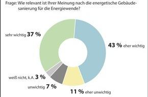 Deutsche Energie-Agentur GmbH (dena): Umfrage: Energetische Sanierung wichtig für erfolgreiche Energiewende / Bürger erwarten attraktive Angebote für Förderung und Beratung