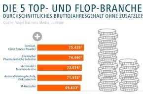 Jobware Online-Service GmbH: IT-Distributoren und Hochschulen geizen beim Gehalt / Großer B2B-Gehaltsreport: Internet-Provider und Chemiebranche sind Top-Bezahler (FOTO)