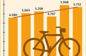 Berufsgenossenschaft für Gesundheitsdienst und Wohlfahrtspflege: Im Recht sein schützt nicht vorm Gipsbein: Tipps für den Radverkehr