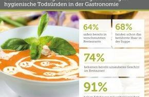 Bookatable GmbH & Co.KG: Poliertes Tafelsilber ist Gold wert / Umfrage: 96 Prozent der Restaurantgäste halten verschmutztes Geschirr für ein gastronomisches Tabu - trotzdem haben 74 Prozent dies schon erlebt