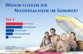 alltours flugreisen gmbh: Studie belegt: Niedersachsen fliegen in den Sommerferien am liebsten in die Türkei / alltours untersucht Vorlieben von mehr als 80.000 Urlaubern