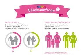 JAKO-O: JAKO-O Umfrage: Eltern sind glücklicher als Nicht-Eltern