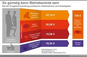 Swiss Life Deutschland: Betriebliche Altersvorsorge lohnt sich immer - mit und ohne Weihnachtsgeld