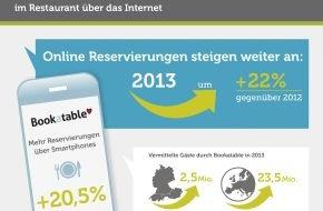 Bookatable GmbH & Co.KG: Gastronomie wächst digital / Deutlicher Anstieg online und mobiler Reservierung in 2013 auf 2,5 Millionen - Bookatable nutzt Trend zur Anpassung der eigenen Markenarchitektur