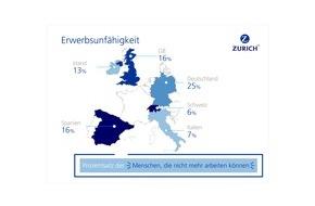 Zurich Gruppe Deutschland: Europa-Umfrage zur Erwerbsunfähigkeit: Vor allem Deutsche vertrauen auf ein gutes Finanzpolster