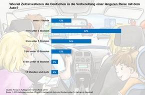 Autobahn Tank & Rast: FORSA: Mehrheit der Deutschen bereitet sich gut auf lange Autofahrten in den Familienurlaub vor