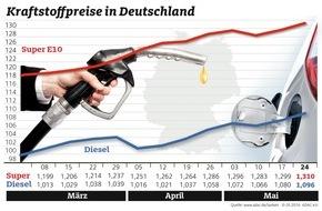 ADAC: Tanken erneut teurer / Ölpreis kratzt an der 50-Dollar-Marke