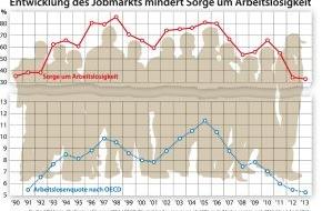 """GfK Verein: Sorge um Arbeitslosigkeit auf historischem Tiefstand / Die Studie """"Challenges of Europe 2013"""" des GfK Vereins"""