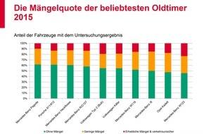 GTÜ Gesellschaft für Technische Überwachung GmbH: Mängelzwerge und Mängelriesen der beliebtesten Oldtimer in Deutschland