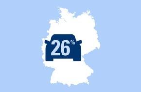 CosmosDirekt: Ein Viertel der Deutschen ist bereit, mehr als 20.000 Euro für ein neues Auto auszugeben