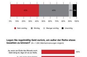 Geld und Haushalt - Beratungsdienst der Sparkassen-Finanzgruppe: Umfrage: Knapp 90 Prozent der Deutschen halten Sparen für wichtig / 40 Prozent der Bundesbürger sparen monatlich feste Beträge (mit Bild)