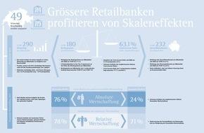 IFBC AG: IFBC Studie «Wertschaffung der Schweizer Retailbanken 2014»
