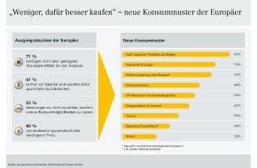 Commerz Finanz GmbH: (Studie) Europas Verbraucher setzen auf alternativen Konsum