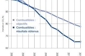 Energie-Agentur der Wirtschaft: Les entreprises dépassent les objectifs de réduction