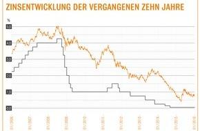 Interhyp AG: Baufinanzierung: Günstige Zinsen zum Jahresstart / Zinsen für zehnjährige Darlehen oft unter 1,6 Prozent / Interhyp-Expertenpanel: In den nächsten Wochen gleichbleibende Konditionen erwartet