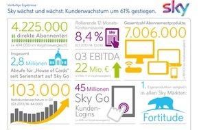 Sky Deutschland: Sky Deutschland: Vorläufiges Ergebnis 3. Quartal 2014/15 Kundenwachstum auf Rekordniveau: Steigerung um 61% im Jahresvergleich