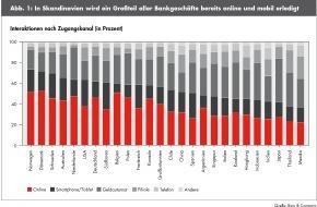 Bain & Company: Globale Banken-Studie von Bain zur Kundenloyalität im Privatkundengeschäft / Deutsche Banken starten digitale Aufholjagd