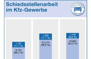 Zentralverband Deutsches Kraftfahrzeuggewerbe: Kfz-Schiedsstellen: Zahl der Anträge leicht gestiegen